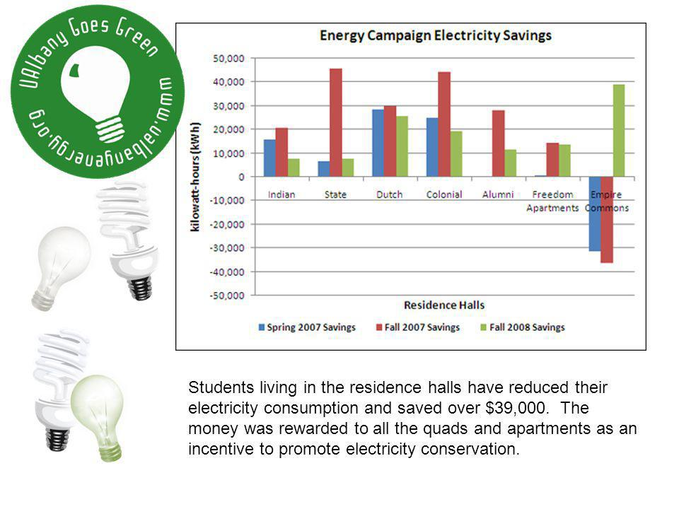 Students living in the residence halls have reduced their electricity consumption and saved over $39,000.