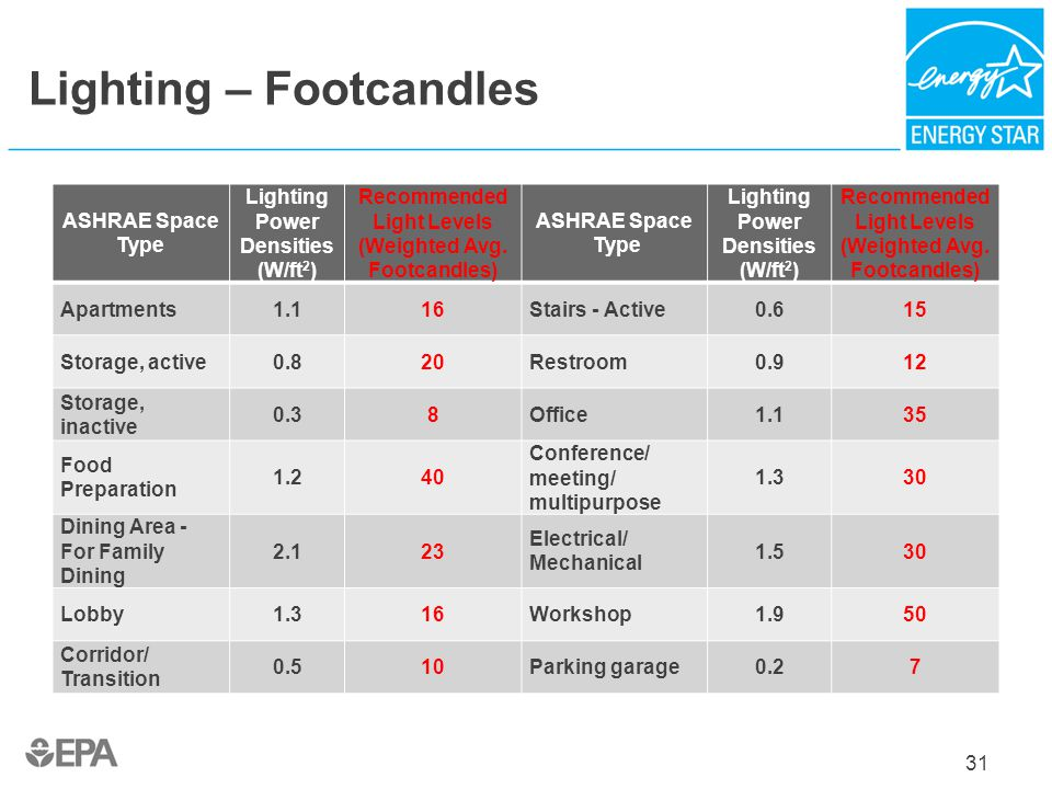 Lighting – Footcandles