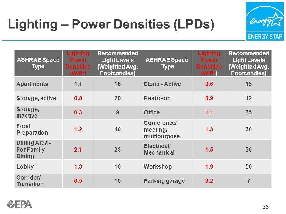 Lighting – Power Densities (LPDs)