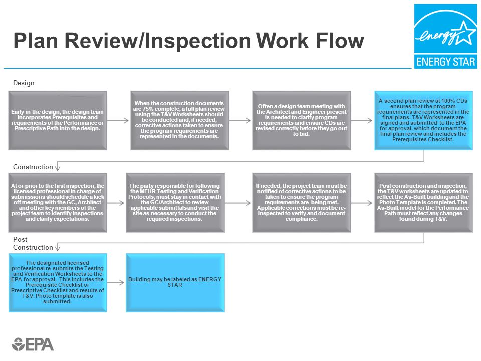 Plan Review/Inspection Work Flow