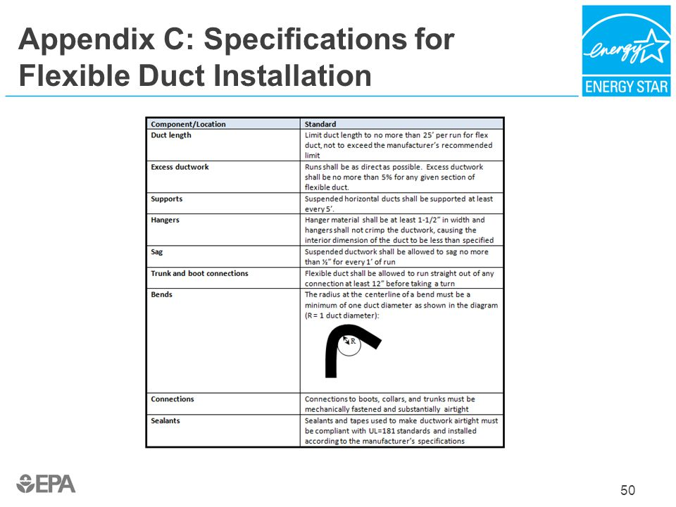 Appendix C: Specifications for Flexible Duct Installation
