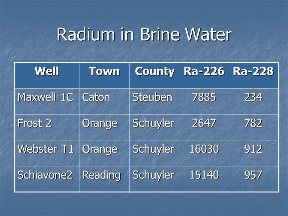Radium in Brine Water Well Town County Ra-226 Ra-228 Maxwell 1C Caton