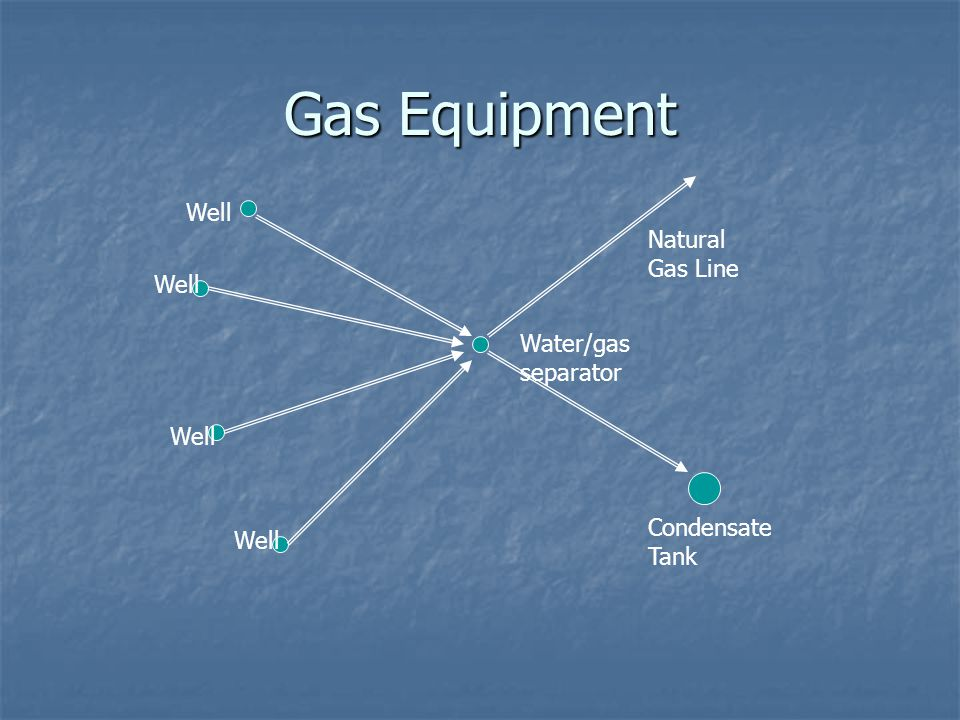 Gas Equipment Well Natural Gas Line Well Water/gas separator Well