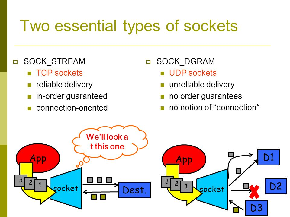 Two essential types of sockets