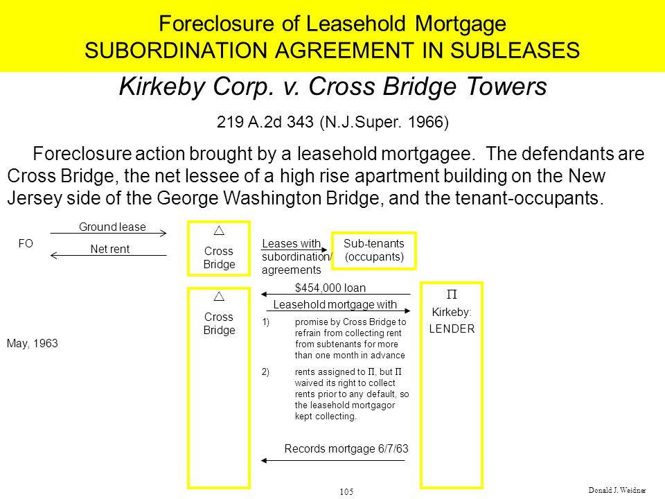 Foreclosure of Leasehold Mortgage SUBORDINATION AGREEMENT IN SUBLEASES