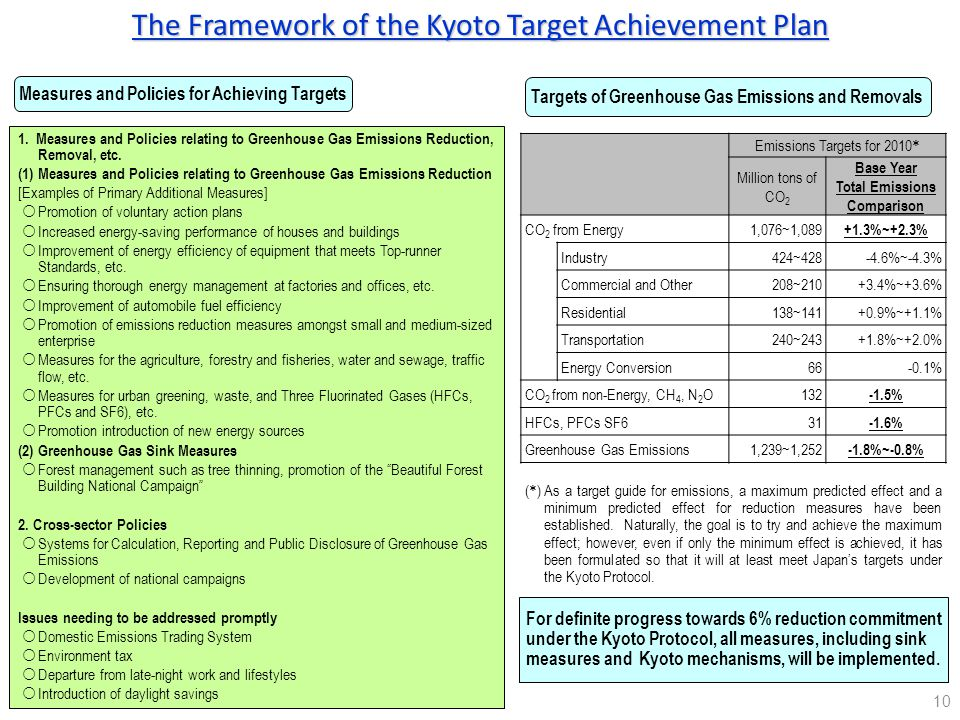 The Framework of the Kyoto Target Achievement Plan