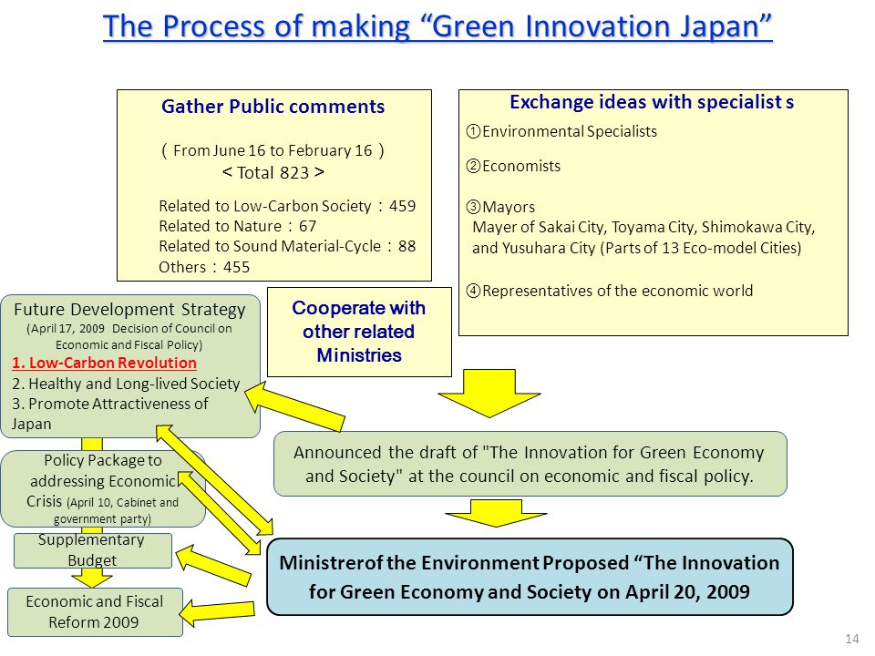 The Process of making Green Innovation Japan