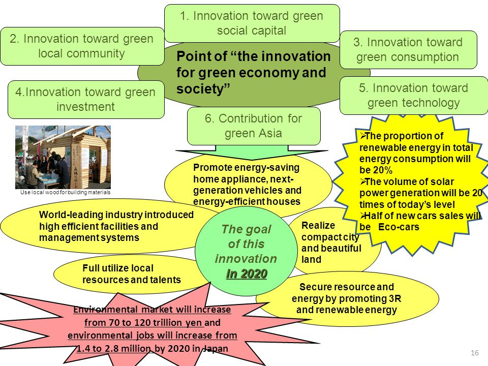 Point of the innovation for green economy and society
