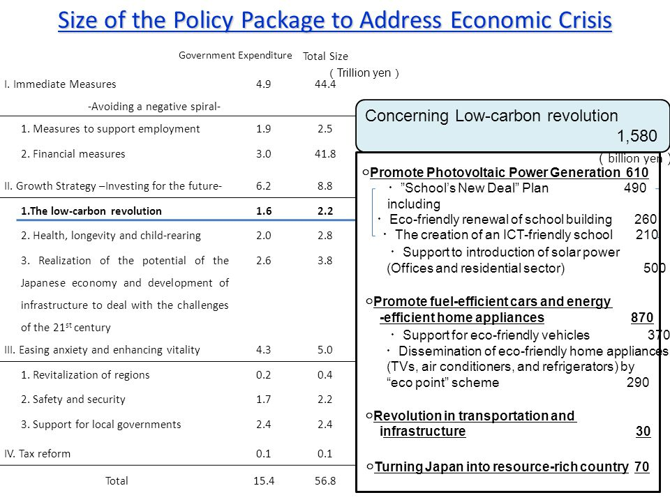 Size of the Policy Package to Address Economic Crisis