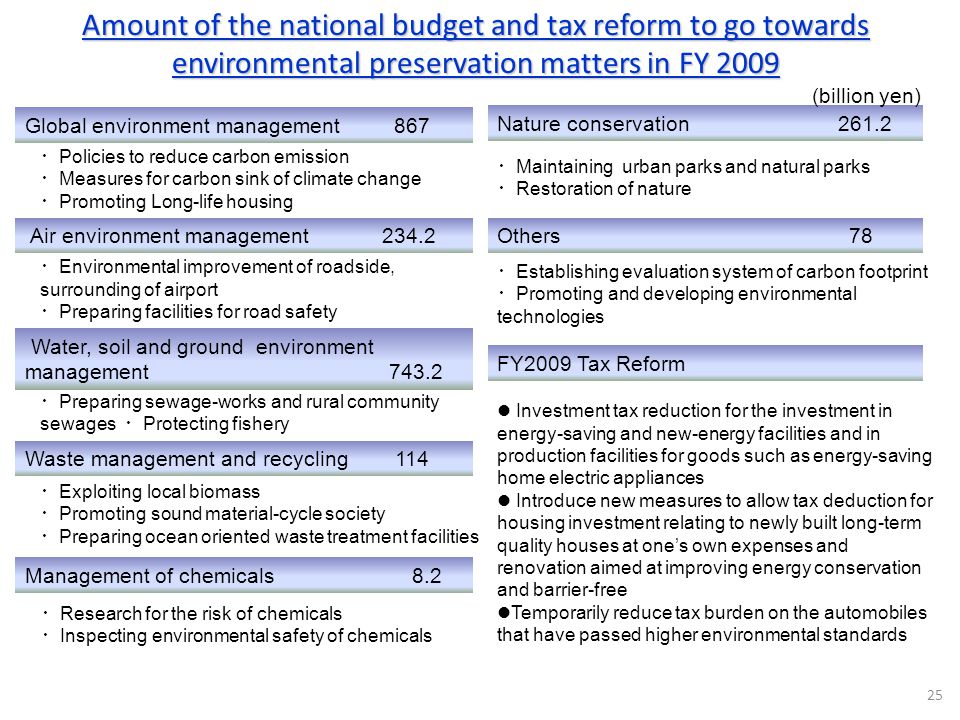 Amount of the national budget and tax reform to go towards environmental preservation matters in FY 2009