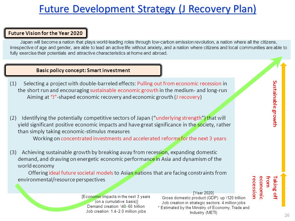 Future Vision for the Year 2020 Basic policy concept: Smart investment