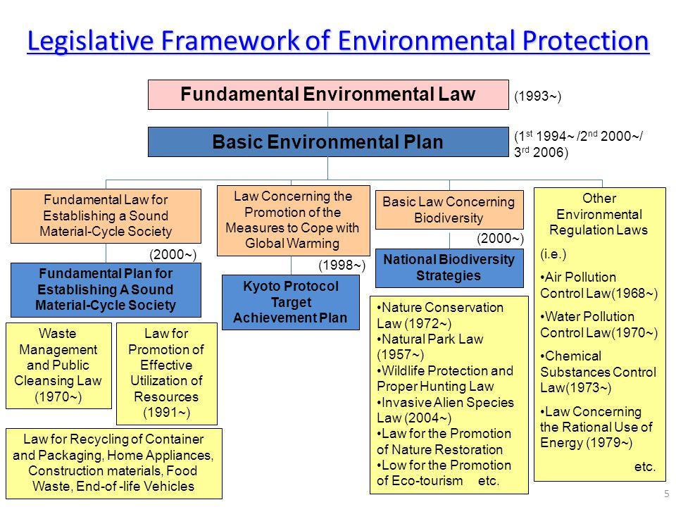 Legislative Framework of Environmental Protection