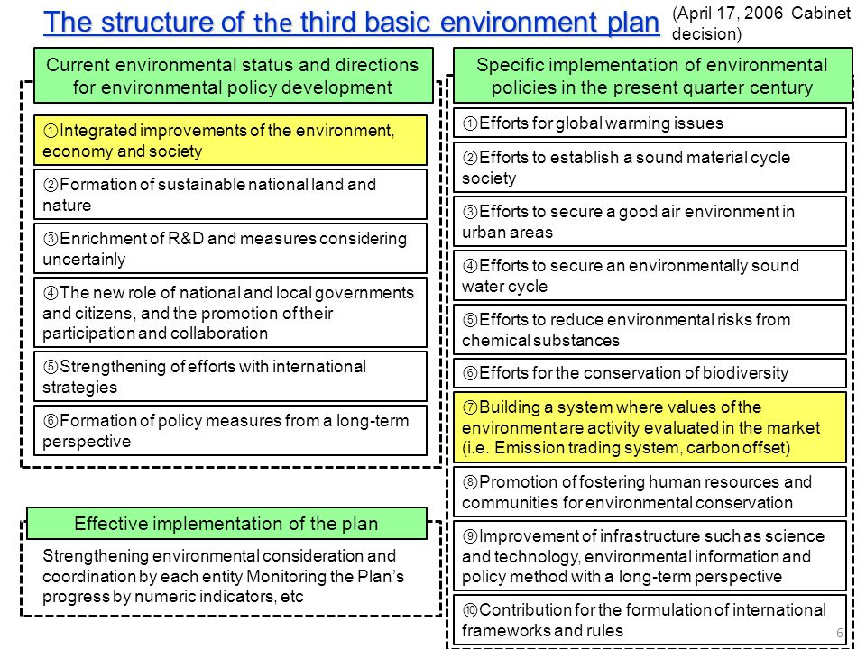 The structure of the third basic environment plan