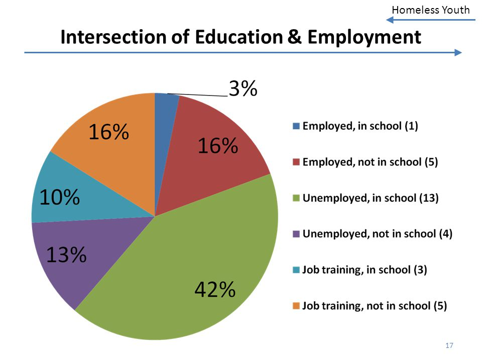 Intersection of Education & Employment