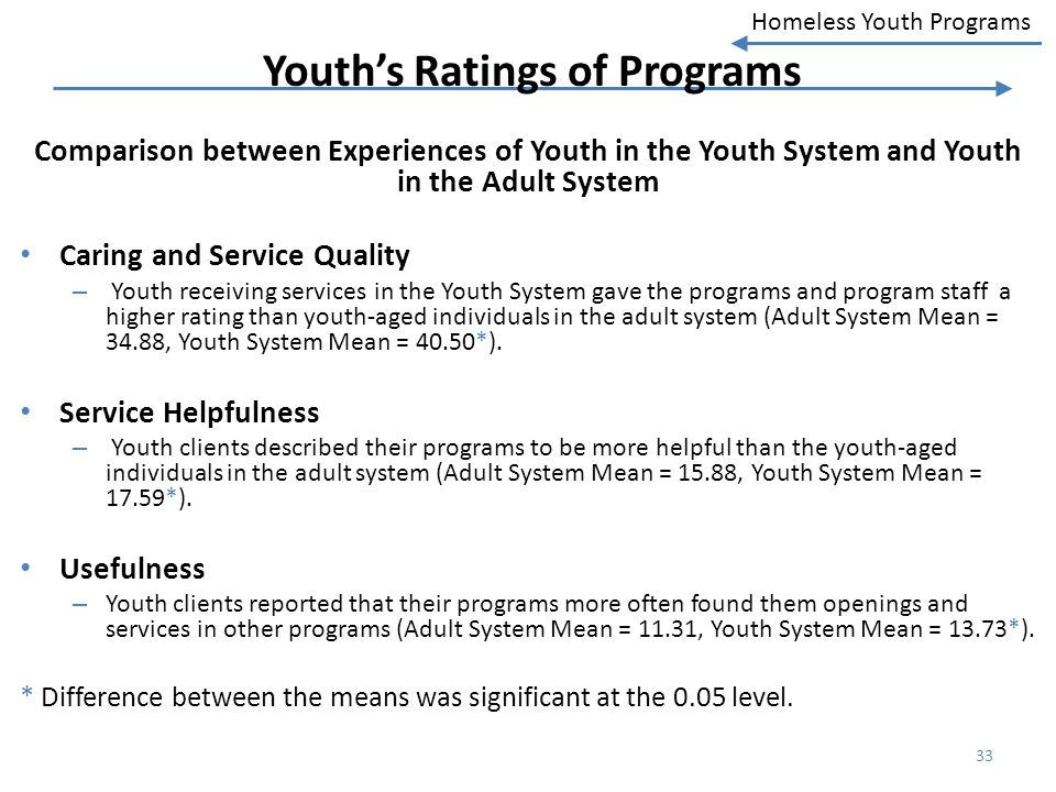 Youth's Ratings of Programs