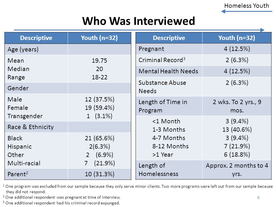 Who Was Interviewed Descriptive Youth (n=32) Age (years) Mean Median