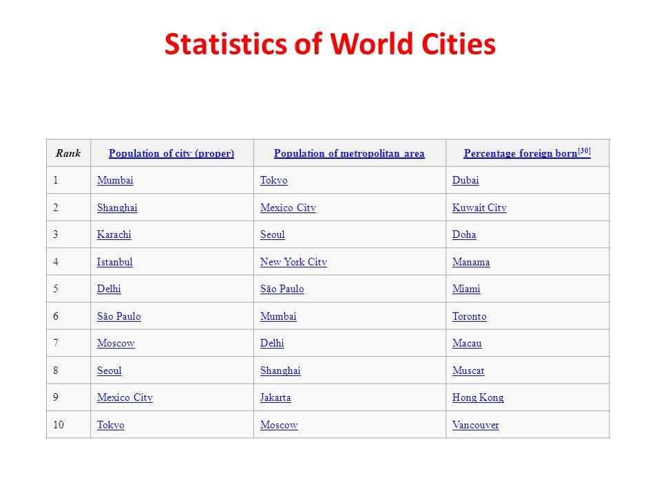 Statistics of World Cities