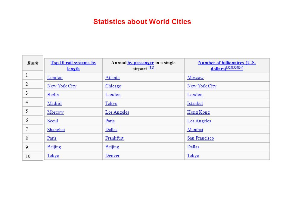 Statistics about World Cities