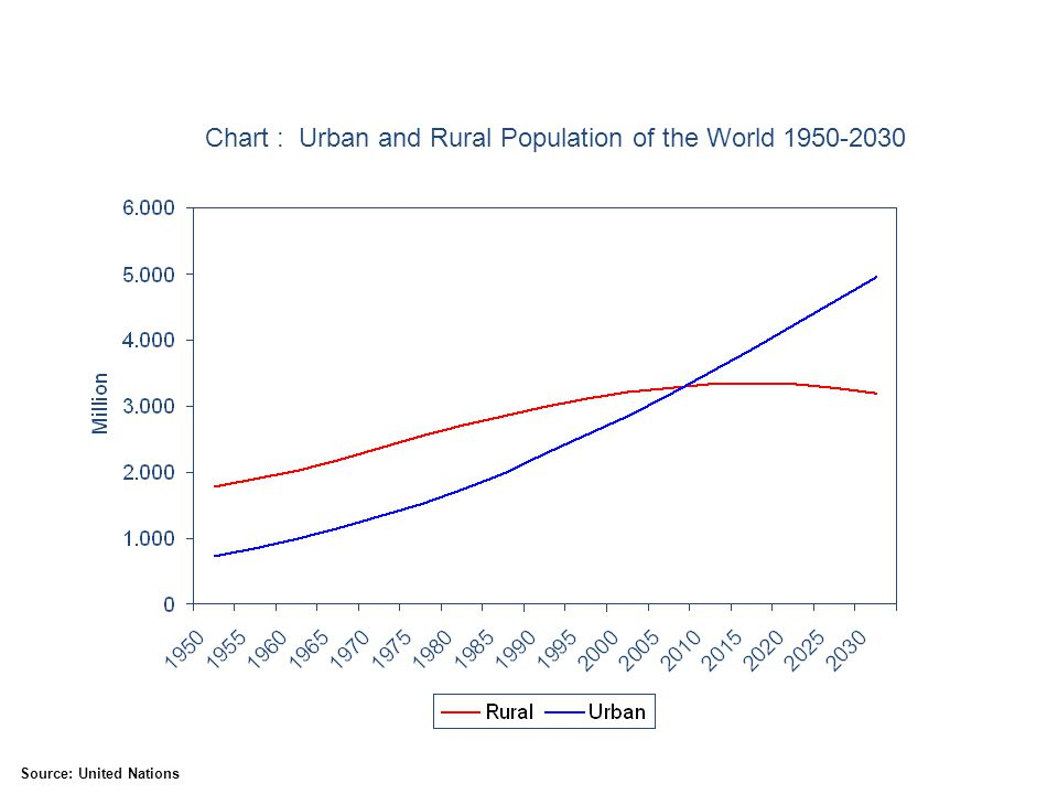 Chart : Urban and Rural Population of the World 1950-2030