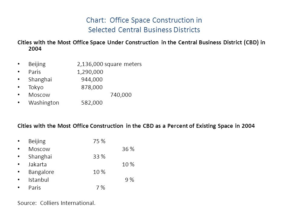 Chart: Office Space Construction in Selected Central Business Districts