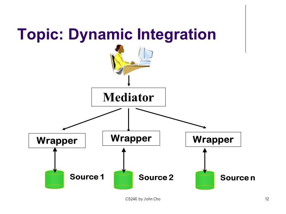 Topic: Dynamic Integration