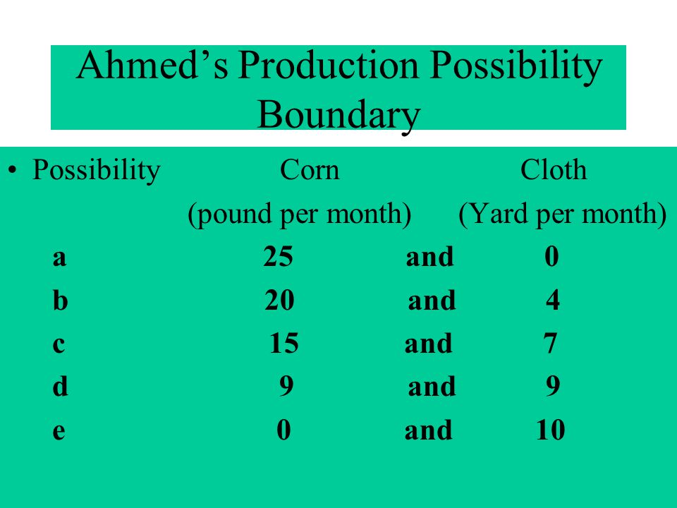 Ahmed's Production Possibility Boundary
