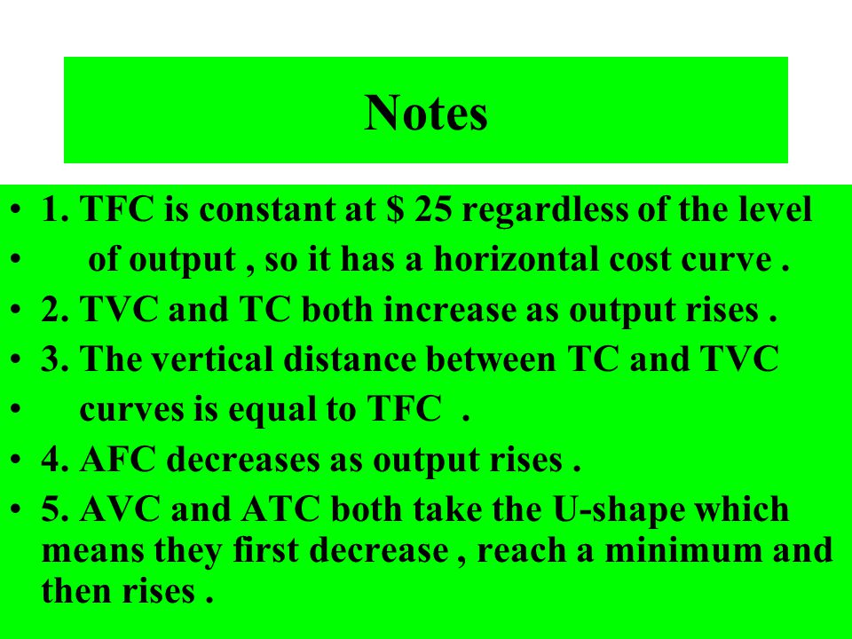 Notes 1. TFC is constant at $ 25 regardless of the level