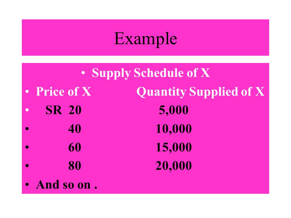Example Supply Schedule of X Price of X Quantity Supplied of X