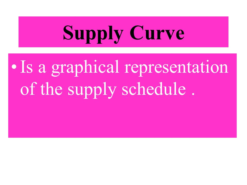 Supply Curve Is a graphical representation of the supply schedule .