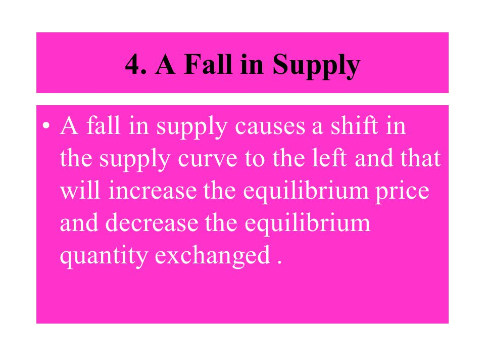 4. A Fall in Supply