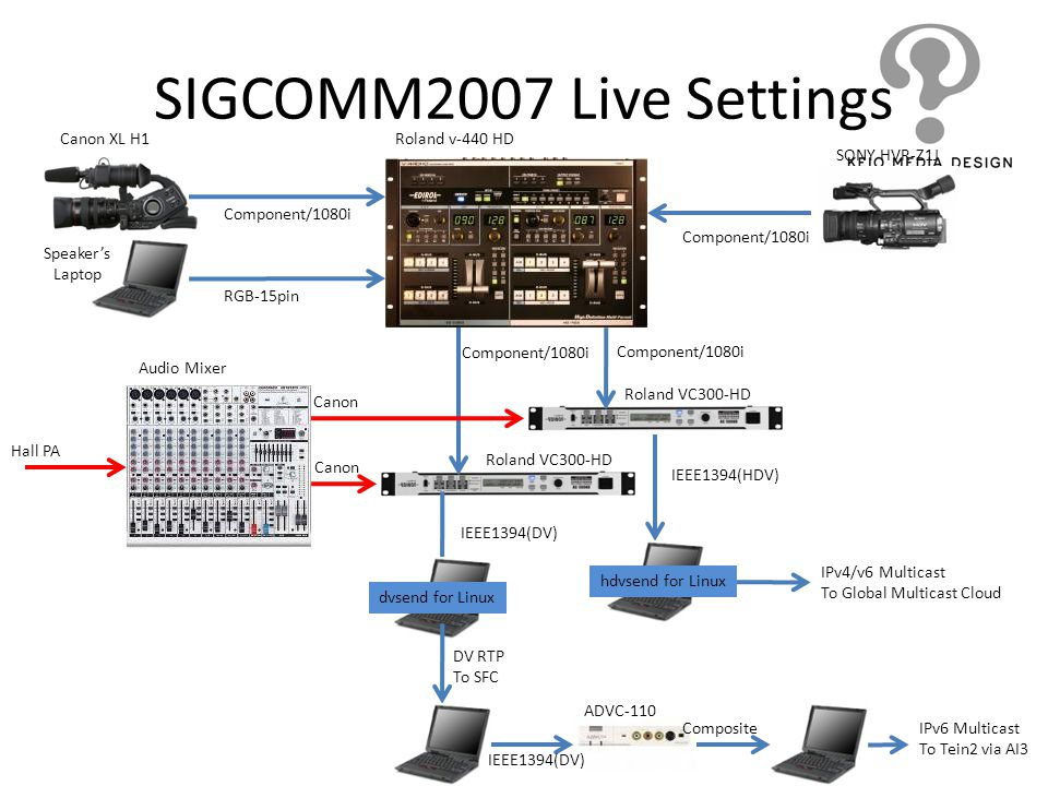 SIGCOMM2007 Live Settings Canon XL H1 Roland v-440 HD SONY HVR-Z1J