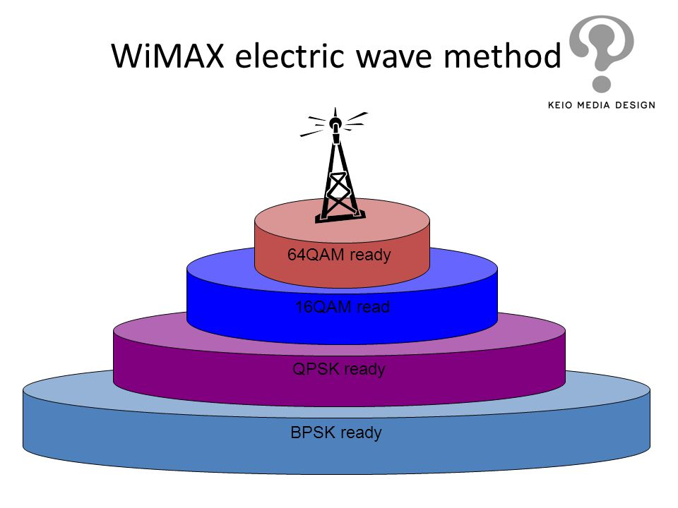 WiMAX electric wave method
