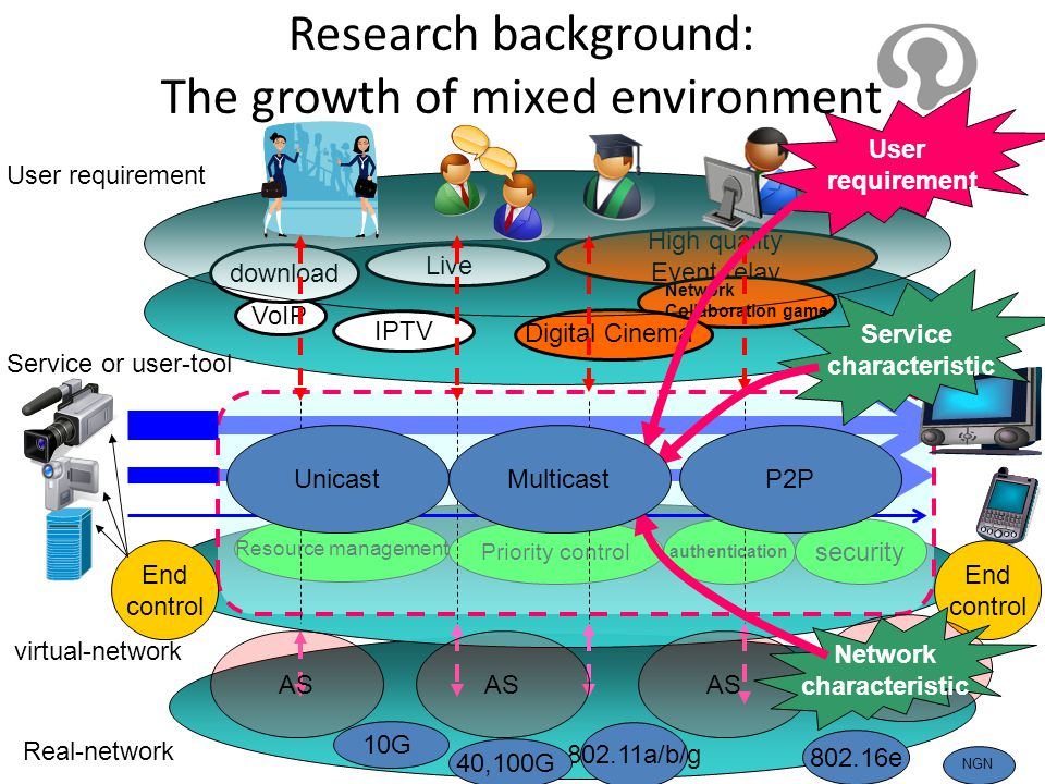 Research background: The growth of mixed environment