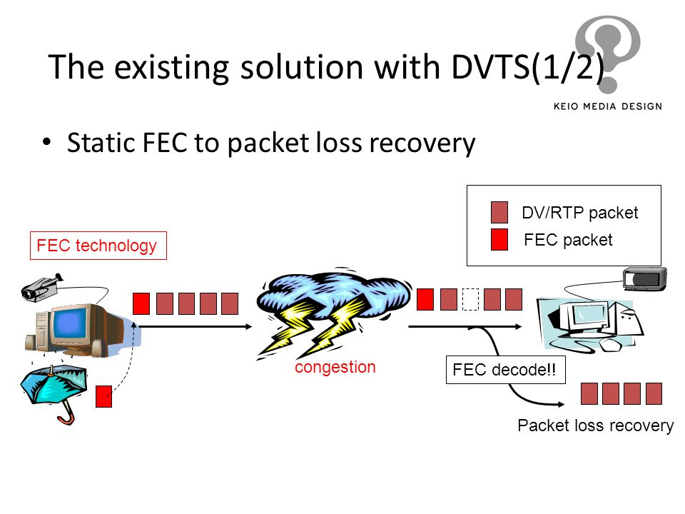 The existing solution with DVTS(1/2)