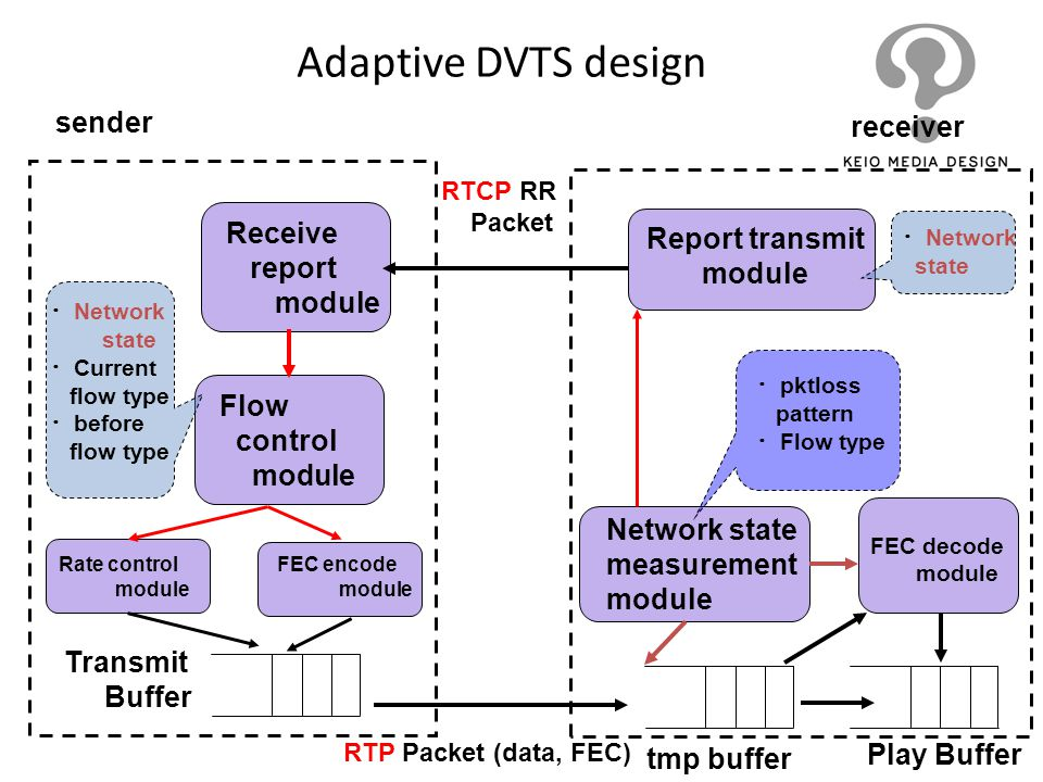 Adaptive DVTS design sender receiver Receive Report transmit report