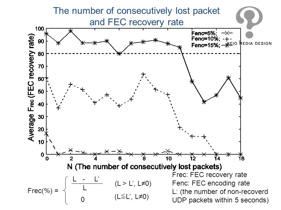 The number of consecutively lost packet and FEC recovery rate