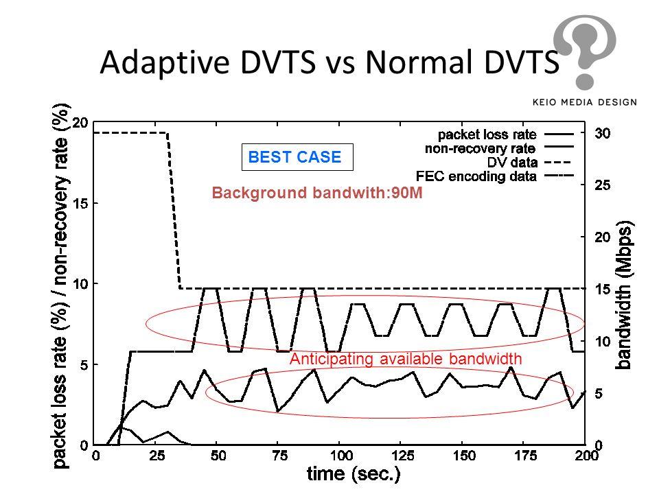 Adaptive DVTS vs Normal DVTS