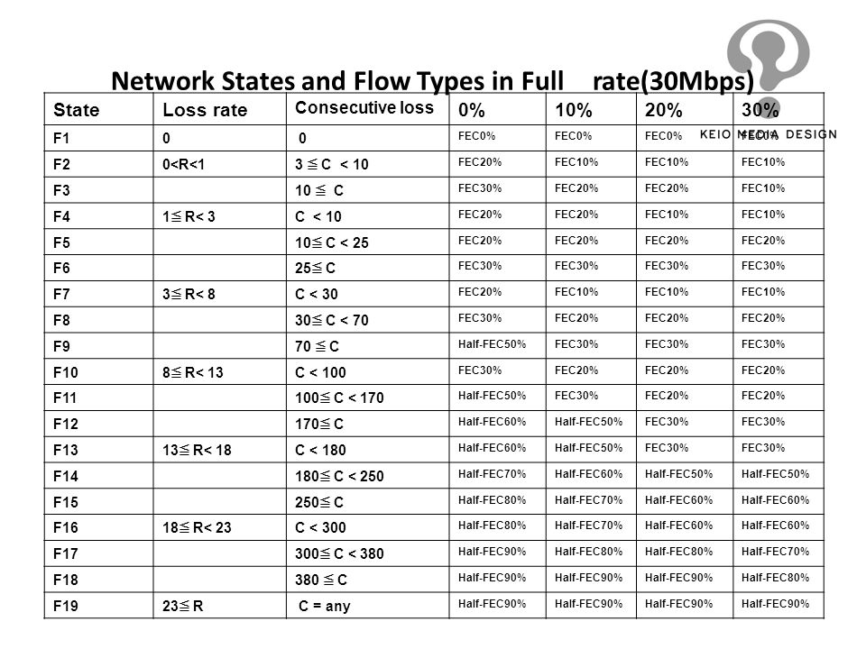 Network States and Flow Types in Full rate(30Mbps)