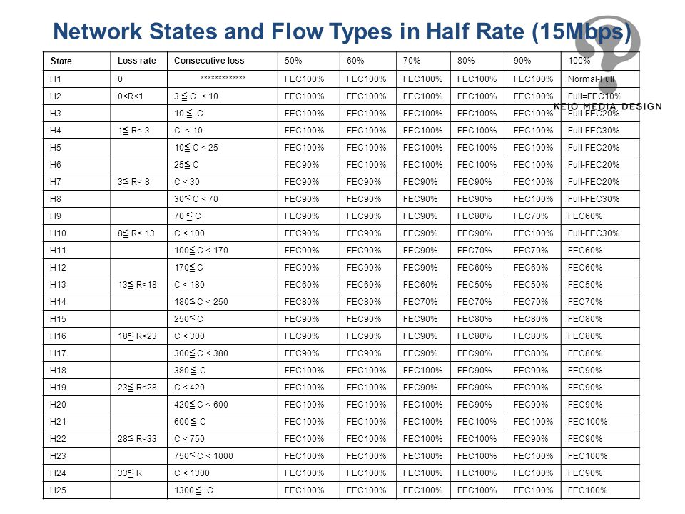 Network States and Flow Types in Half Rate (15Mbps)