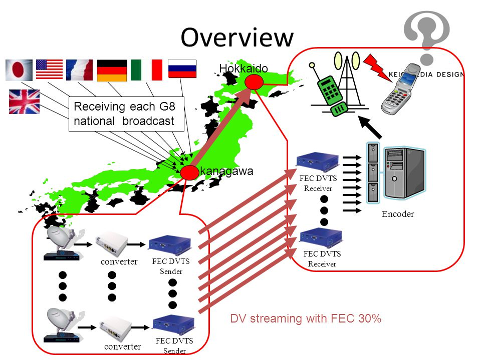 Overview Hokkaido Receiving each G8 national broadcast kanagawa