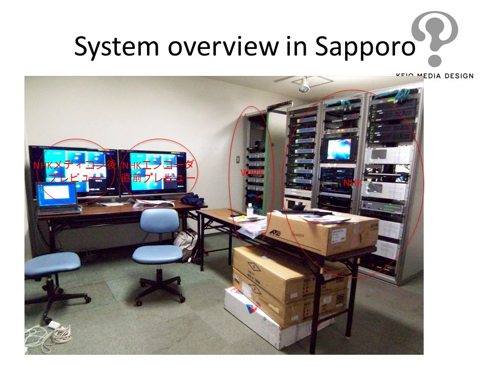 System overview in Sapporo