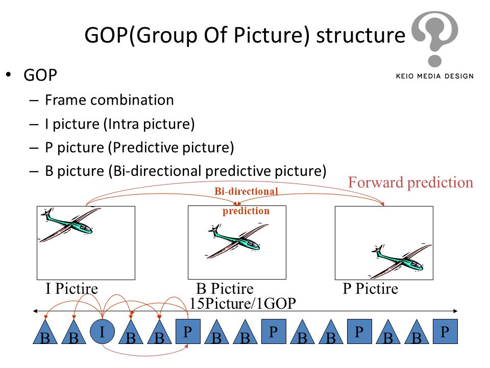 GOP(Group Of Picture) structure