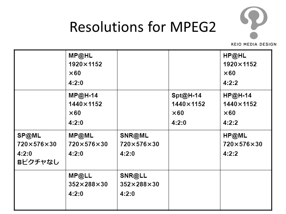 Resolutions for MPEG2 MP@HL 1920×1152 ×60 4:2:0 HP@HL 4:2:2 MP@H-14