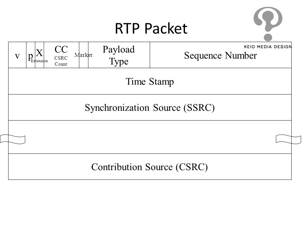 RTP Packet v p X CC Payload Type Sequence Number Time Stamp