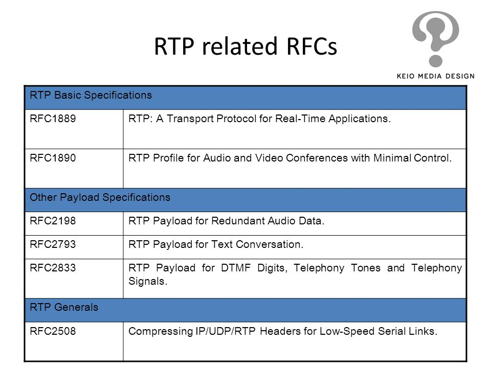 RTP related RFCs RTP Basic Specifications RFC1889