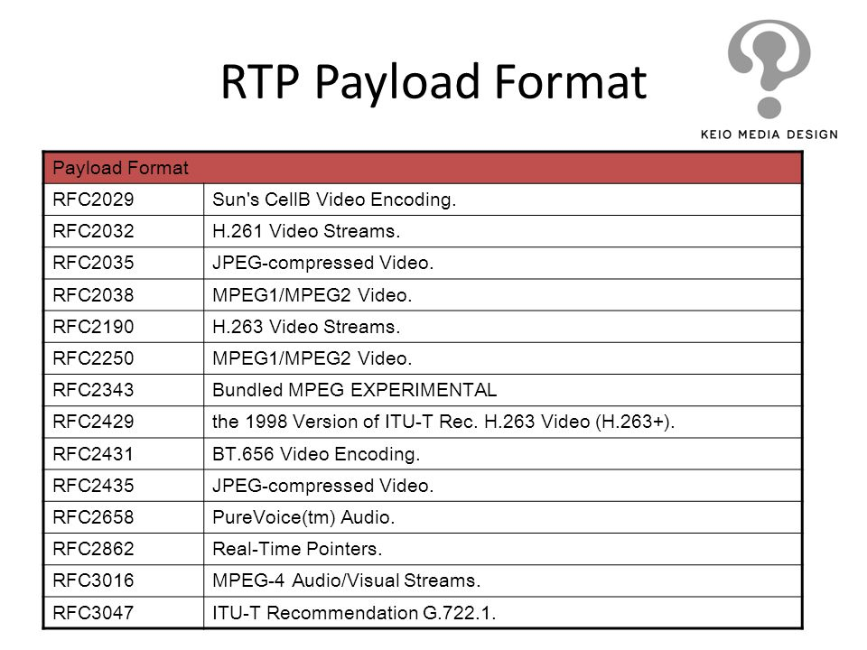 RTP Payload Format Payload Format RFC2029 Sun s CellB Video Encoding.