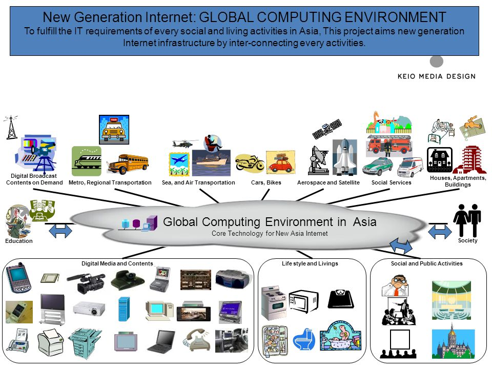 New Generation Internet: GLOBAL COMPUTING ENVIRONMENT