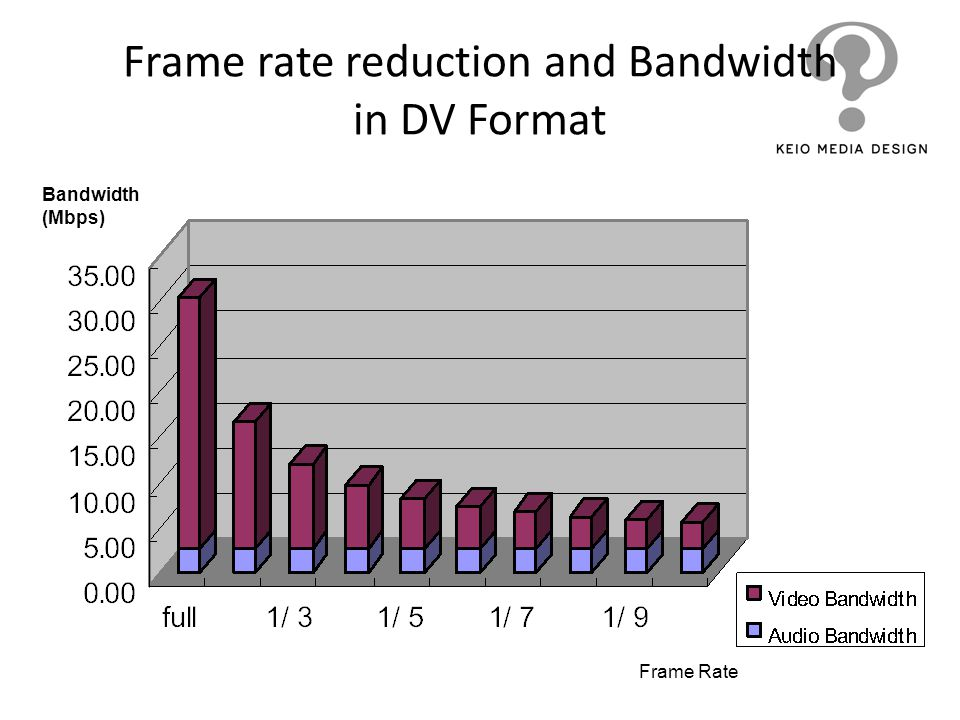 Frame rate reduction and Bandwidth in DV Format