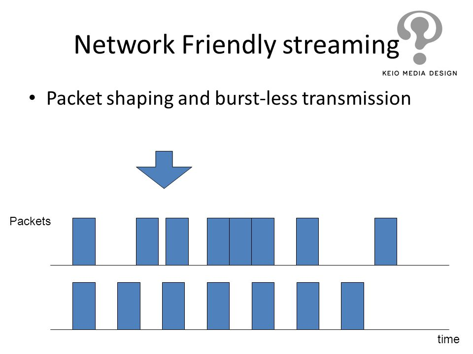 Network Friendly streaming