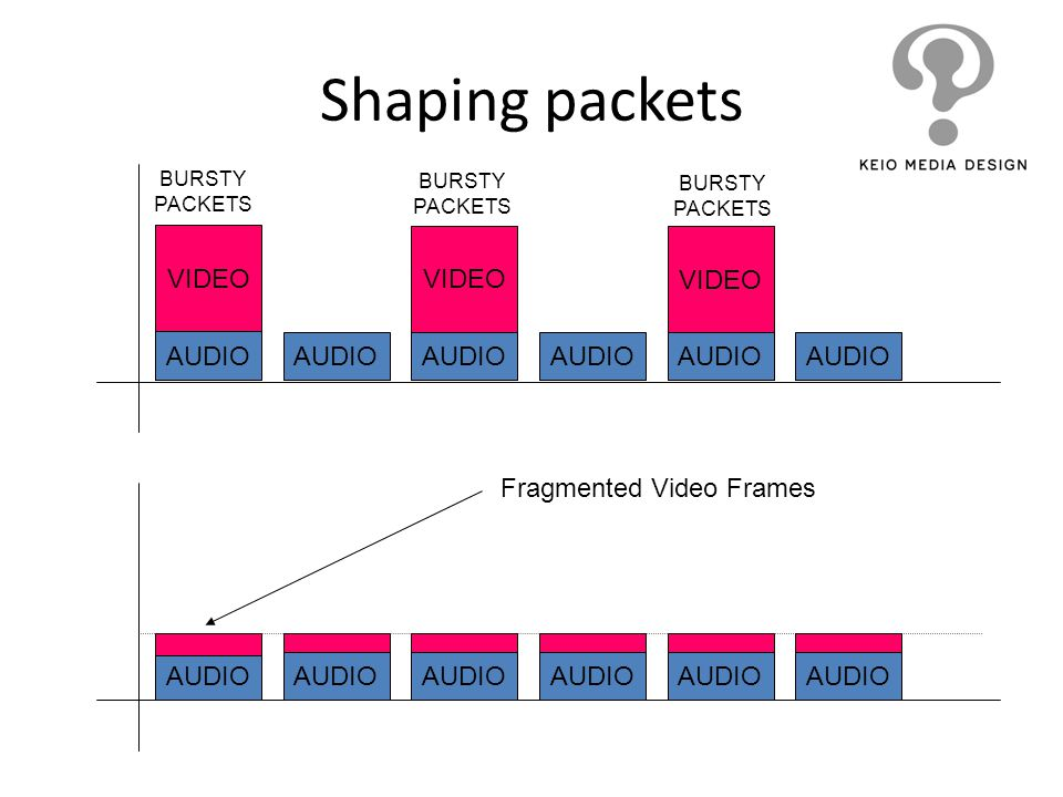 Shaping packets VIDEO VIDEO VIDEO AUDIO AUDIO AUDIO AUDIO AUDIO AUDIO